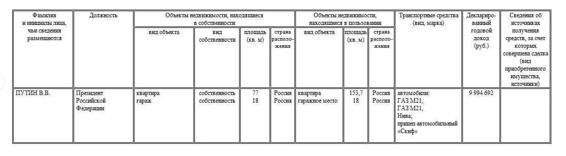Данные из декларации Путина
