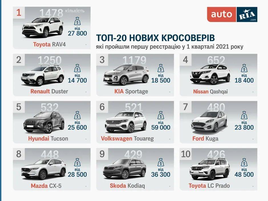 Топ-10 самых популярных кроссоверов в Украине