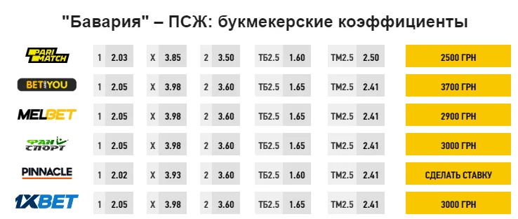 "Прогноз букмекеров на матч ""Бавария"" - ПСЖ"