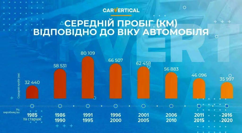 Исследования показывают, что машины, изготовленные в 1991-95 годах, скручивают чаще
