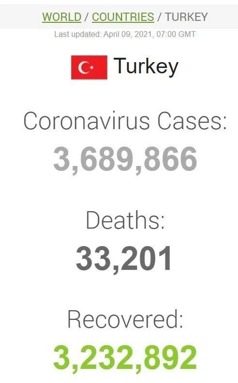 Данные по коронавирусу в Турции