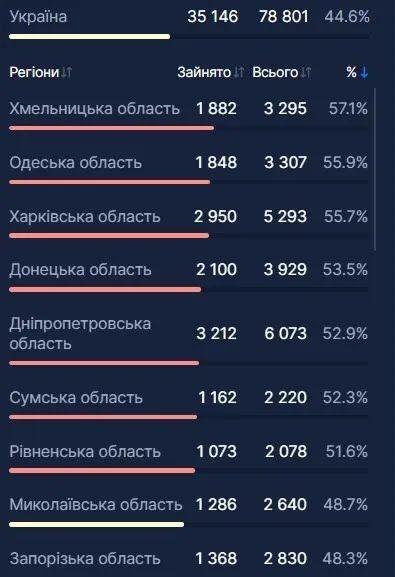В Украине еще 3 тыс. человек попали в больницы из-за COVID-19: где мест меньше всего