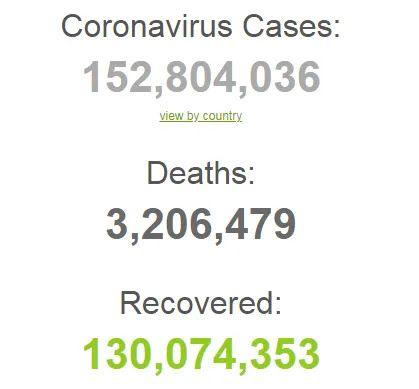 Статистика распространения COVID-19 в мире на 2 мая