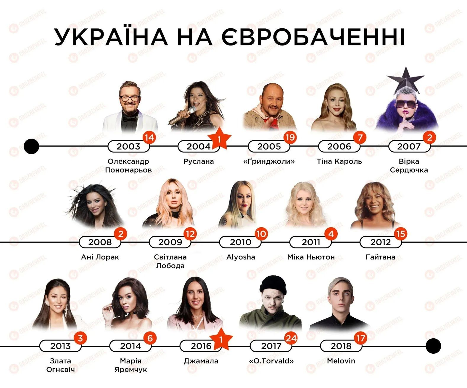 Украина дважды ставала победительницей