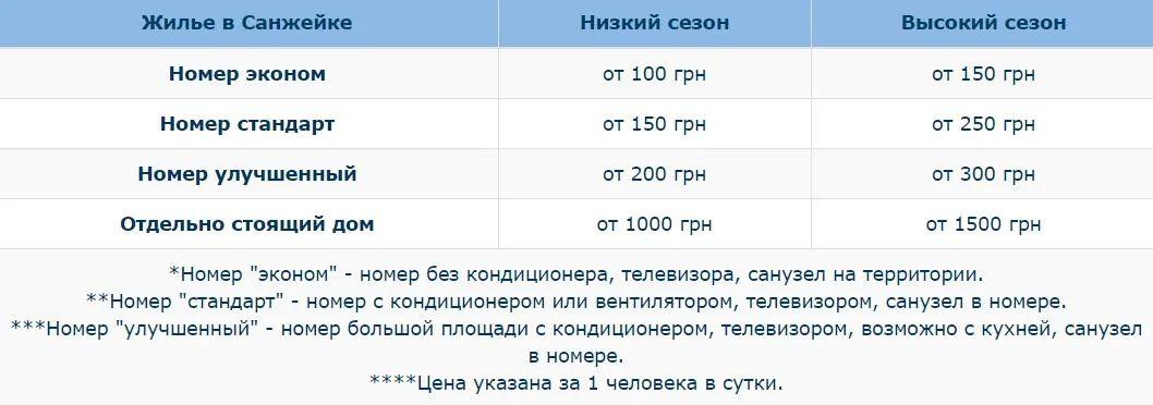 Ціни на відпочинок у Санжейці в 2021 році (орієнтовно)
