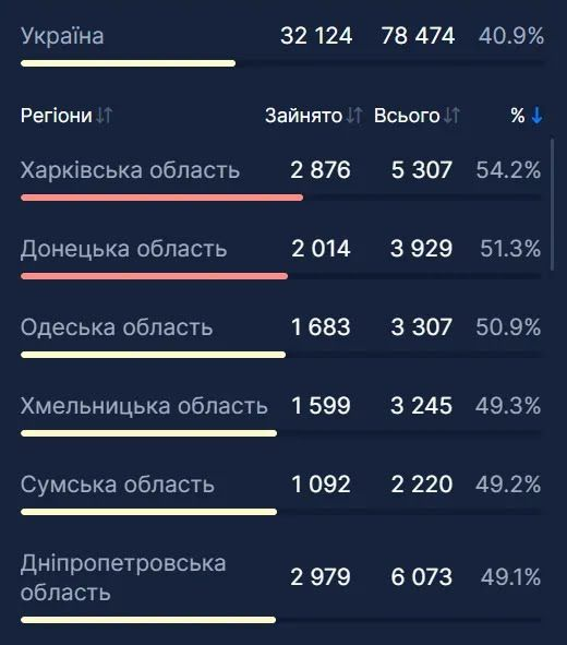 Заповненність ліжок в Україні.