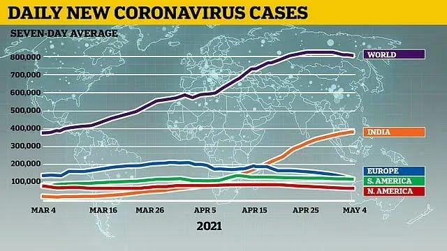 На Індію припадає майже половина випадків COVID-19 в усьому світі за останні 7 днів