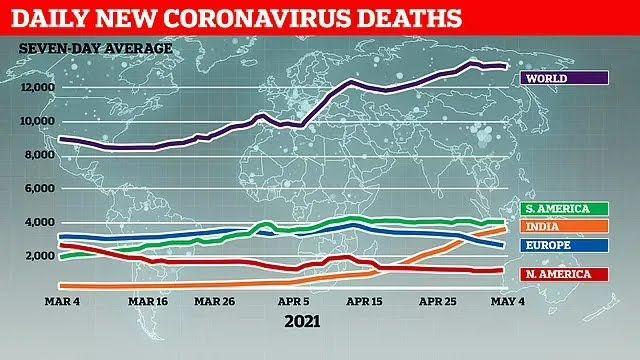 На Індію припадає кожна четверта смерть від COVID-19 в усьому світі за останні 7 днів