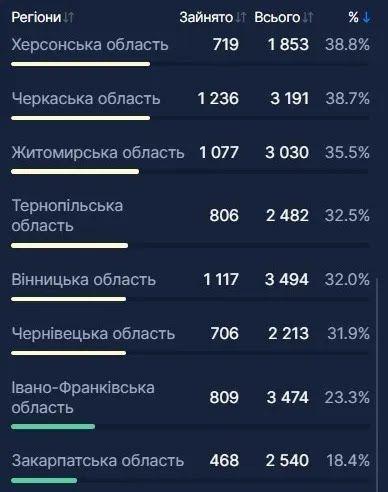 В Украине госпитализировали еще 1,6 тыс. больных COVID-19: какая ситуация с койко-местами