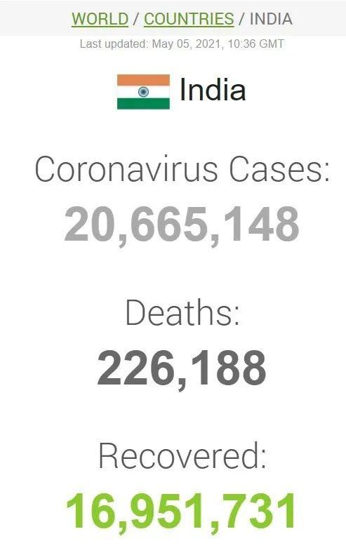 Дані щодо коронавірусу в Індії
