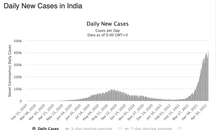 В Індії на коронавірус перехворів майже 21 млн. осіб