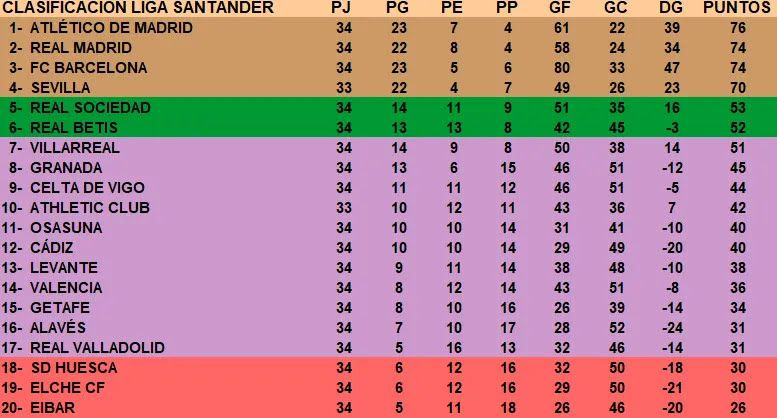 Турнірна таблиця Прімери.