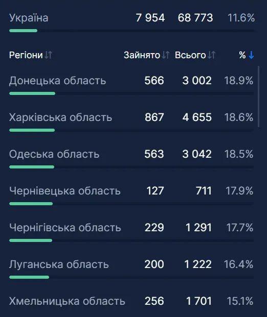 Статистика по госпитализациям в Украине.