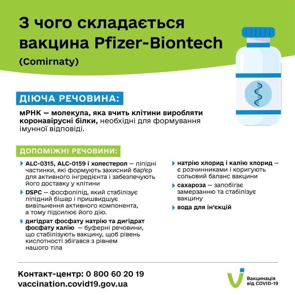 Склад вакцини Pfizer&BioNTech
