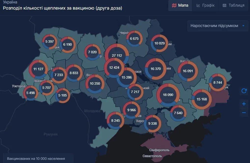Дані щодо проведених щеплень у регіонах України (друга доза)
