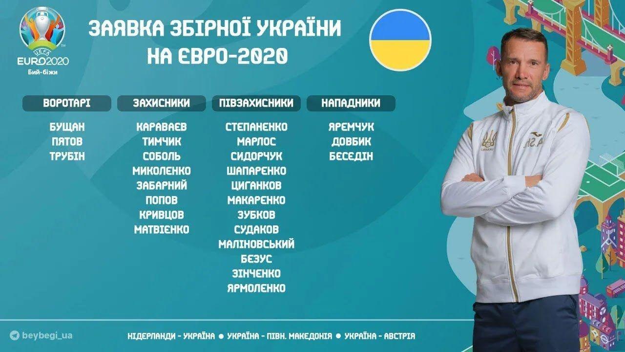 Заявка сборной Украины.