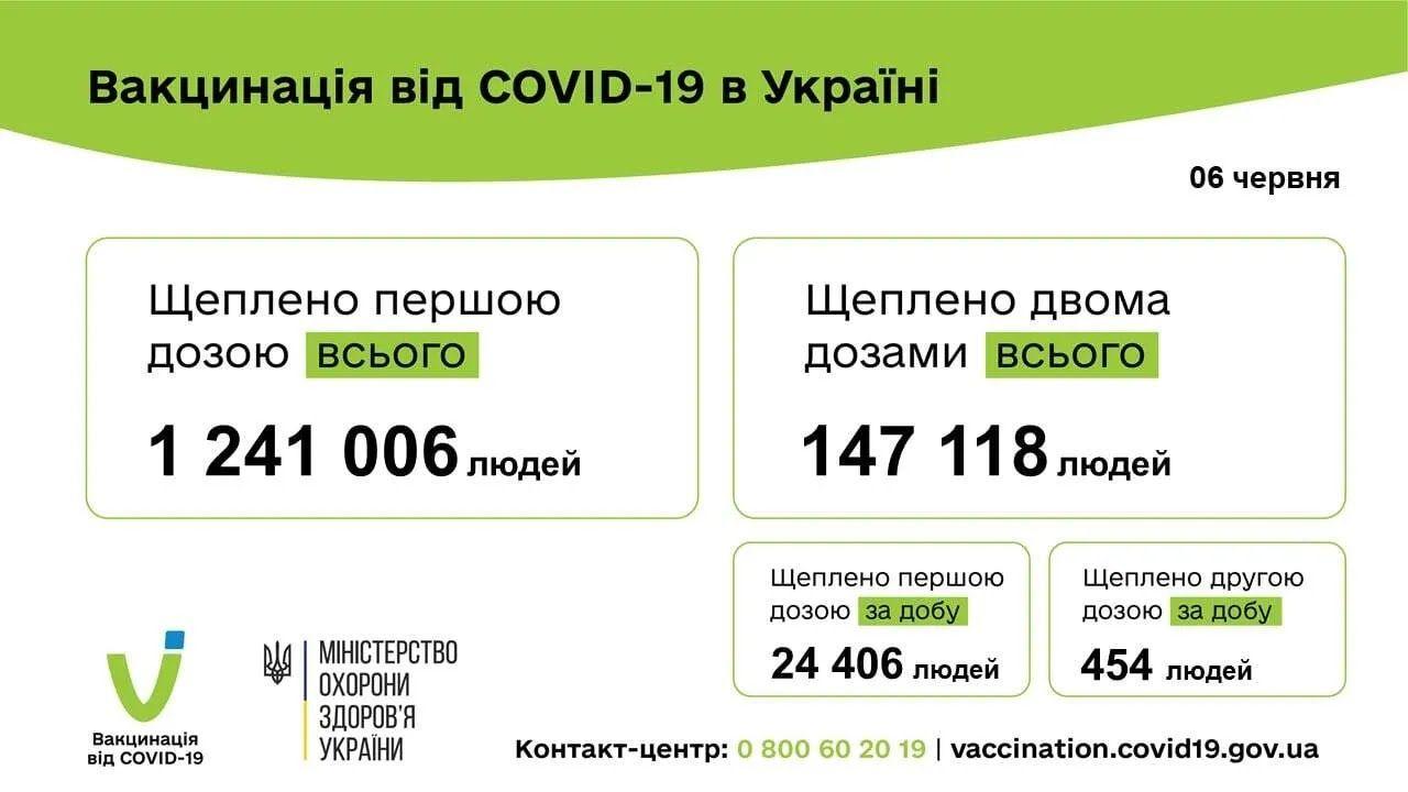 В Украине за сутки вакцинировали почти 25 тысяч человек
