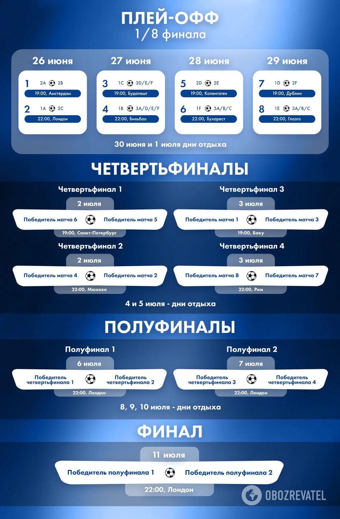Розклад плей-офф Євро-2020.