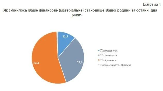 Большинство опрошенных считает, что за последние 2 года финансовое положение их семьи ухудшилось