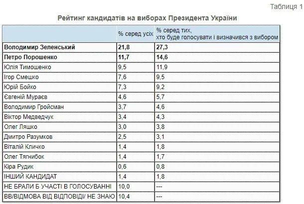 В президентском рейтинге лидирует Владимир Зеленский