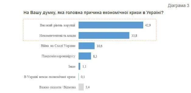 Больше всего респондентов – 42,9% – считают основной причиной экономического кризиса высокий уровень коррупции