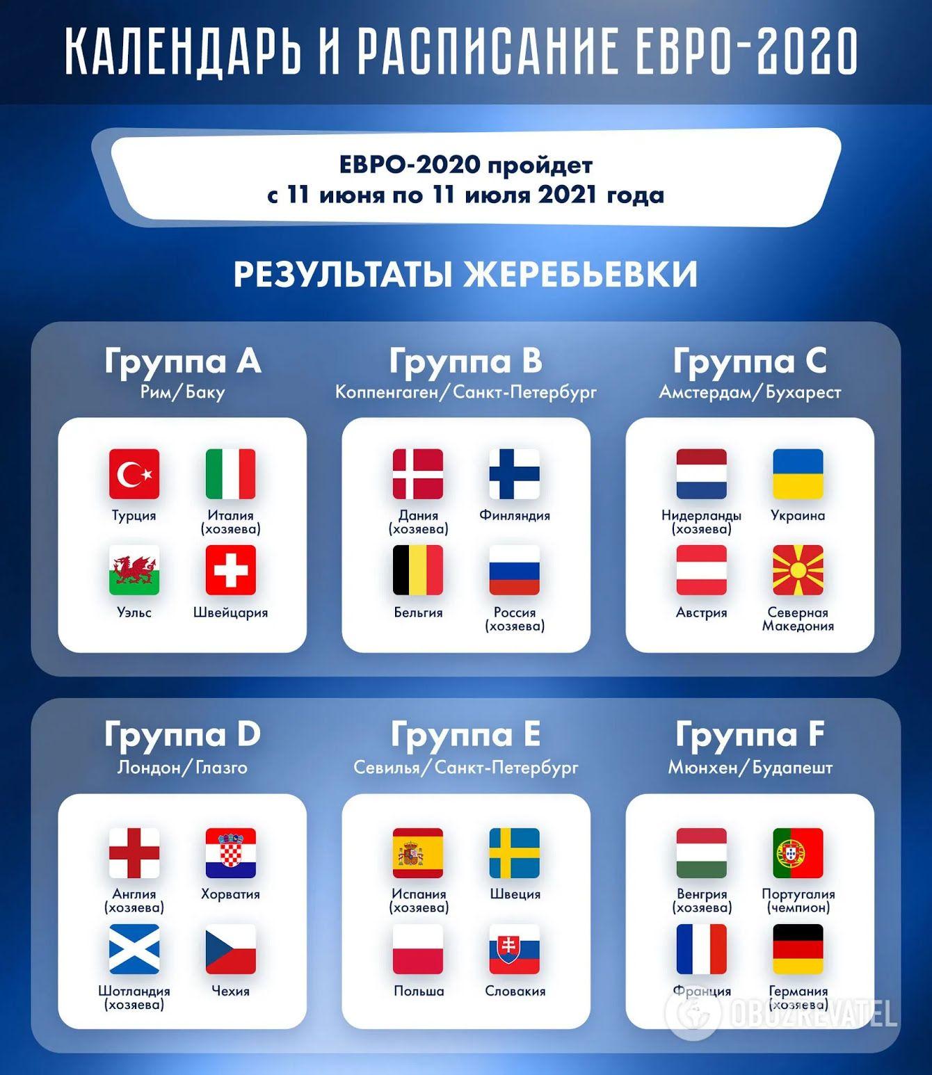 Группы Евро-2020.