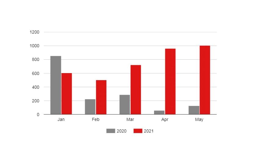 Статистика виробництва автомобілів в Україні в 2020 та 2021 році