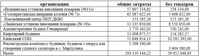 Цифри взяті з ProZorro у вільному доступі (В таблиці наведені ідентифікатори процедур, в кожній процедурі прикріплені відповідні договори)