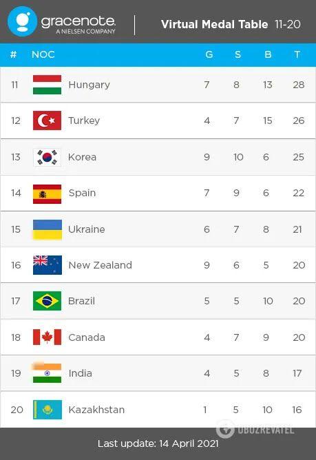 Медальний прогноз на Олімпіаду-2020.