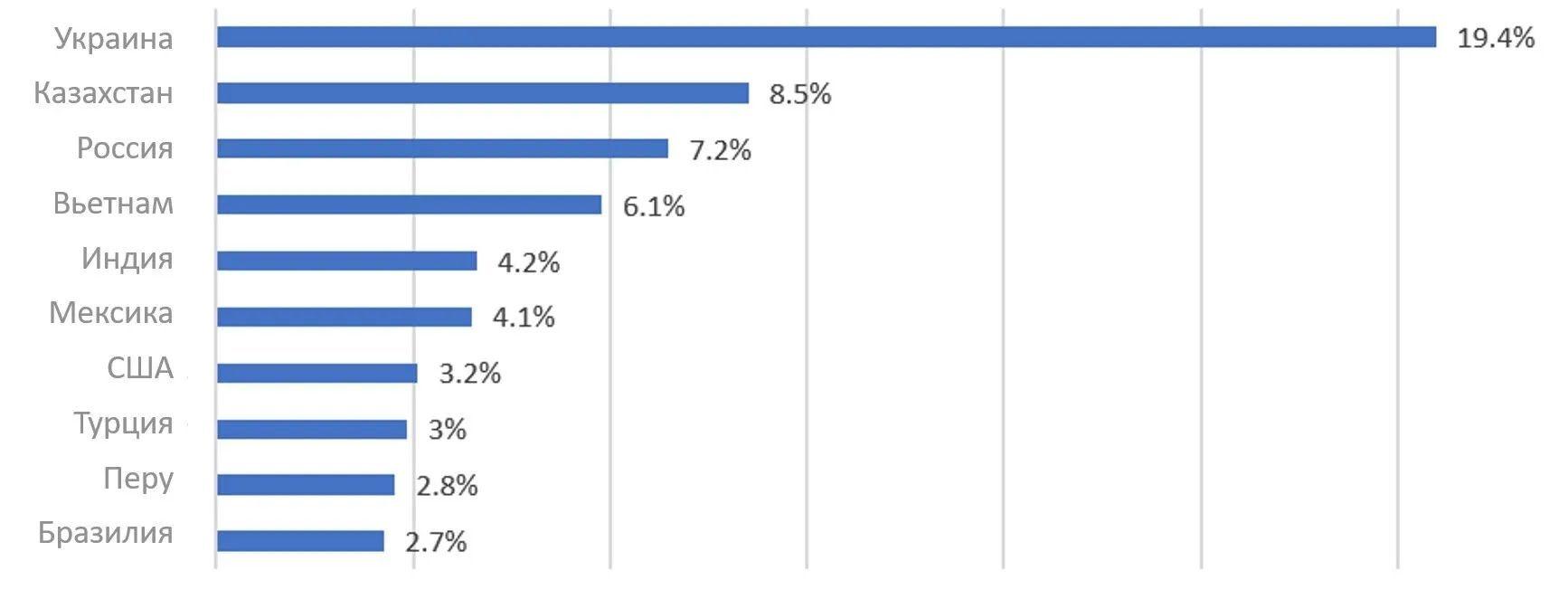 Країни з найбільшою кількістю виявлених зразків Android/FakeAdBlocker