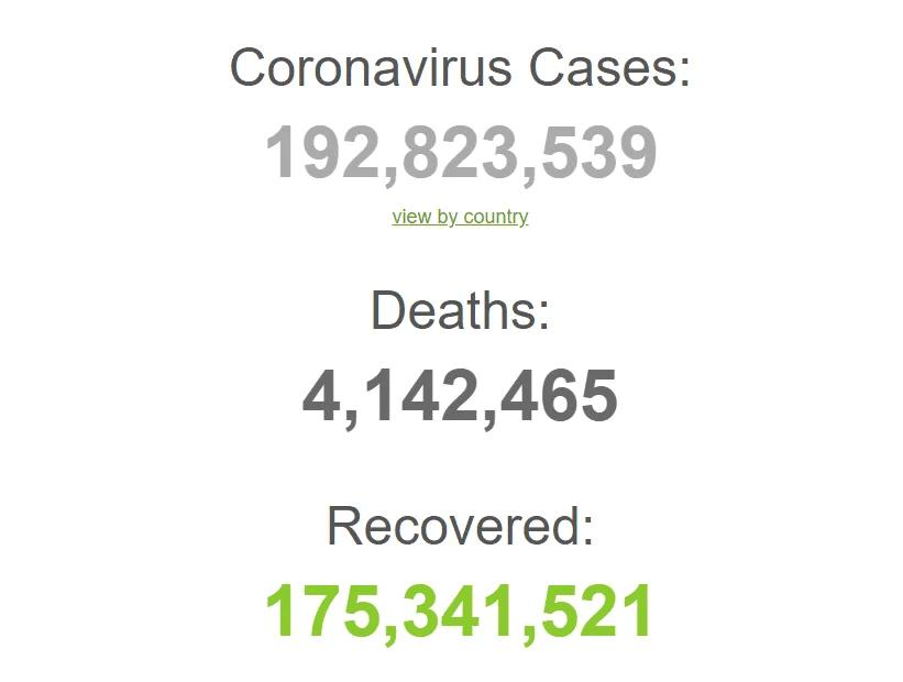 З початку пандемії заразилися 192 млн осіб.