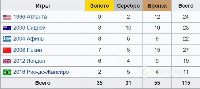 Досягнення України на літніх Олімпійських іграх.