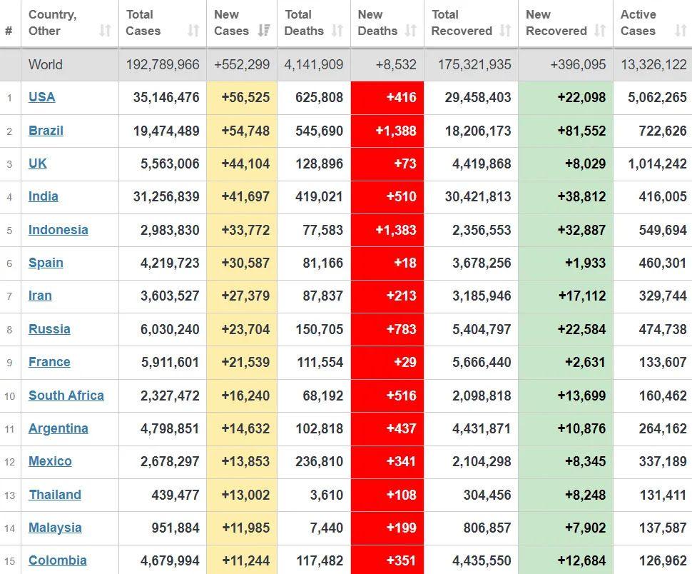 Топ-15 країн з розповсюдження вірусу.