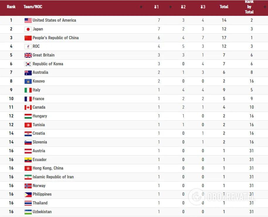 Медальний залік Олімпіади-2020.