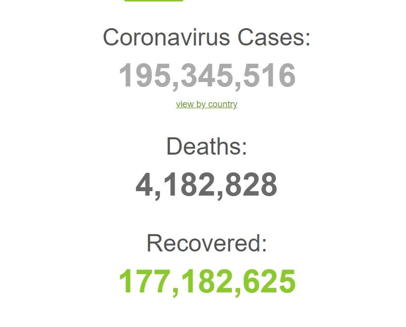 З початку пандемії захворіли понад 195 млн.