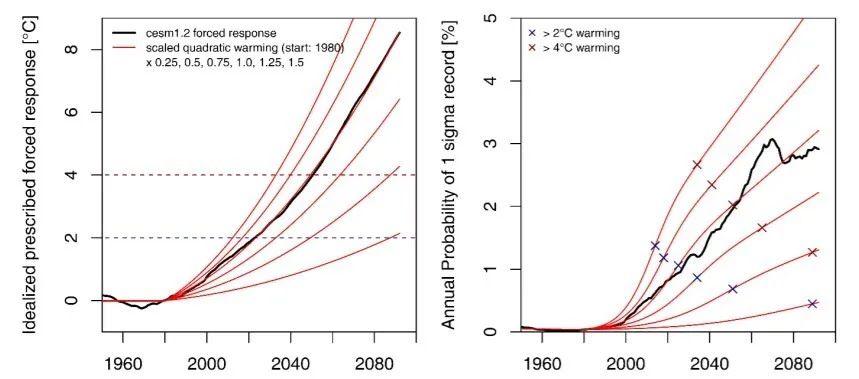Прогноз щодо змін клімату