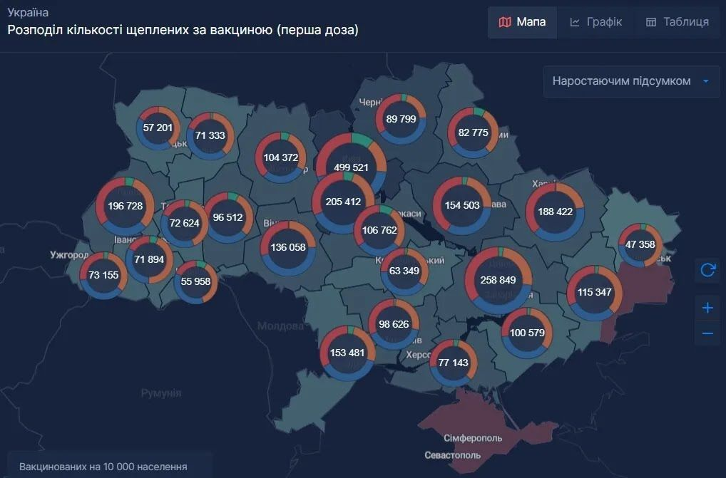 Розподіл кількості вакцинованих в Україні за вакциною (перша доза)