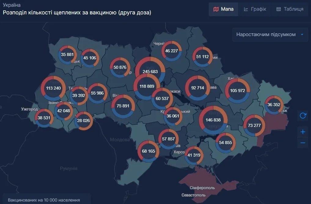 Розподіл кількості вакцинованих в Україні за вакциною (друга доза)