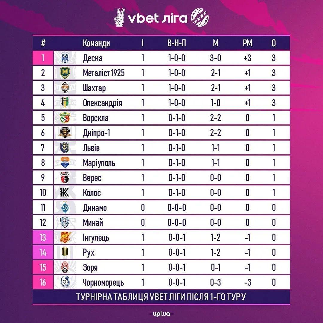 Турнірна таблиця Прем'єр-ліги.