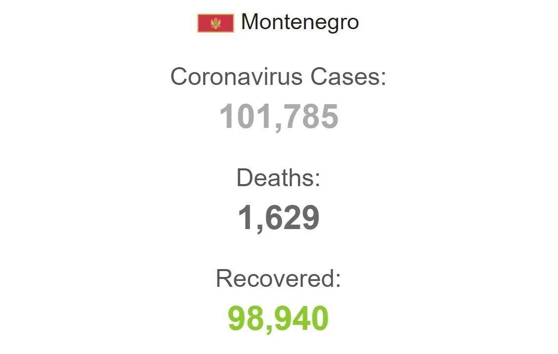 Коронавірус у Чорногорії.