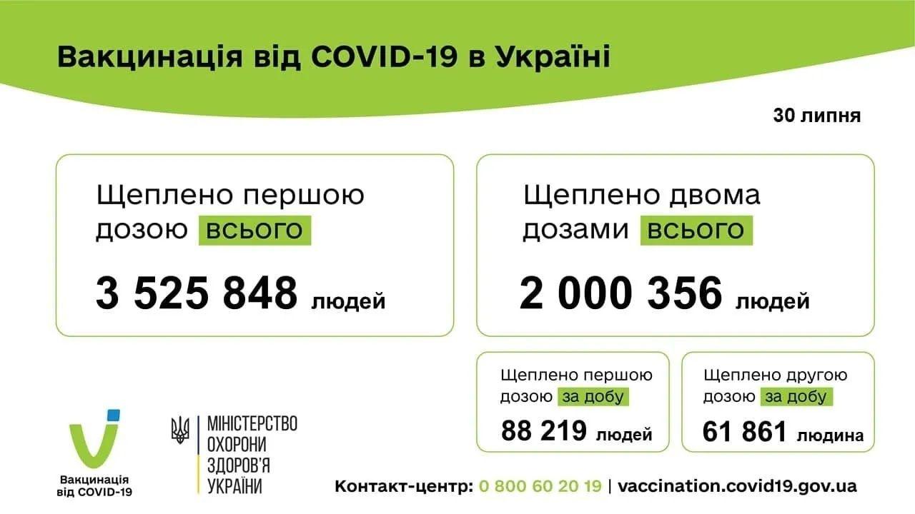 В Украине полностью вакцинировали более 2 млн человек.