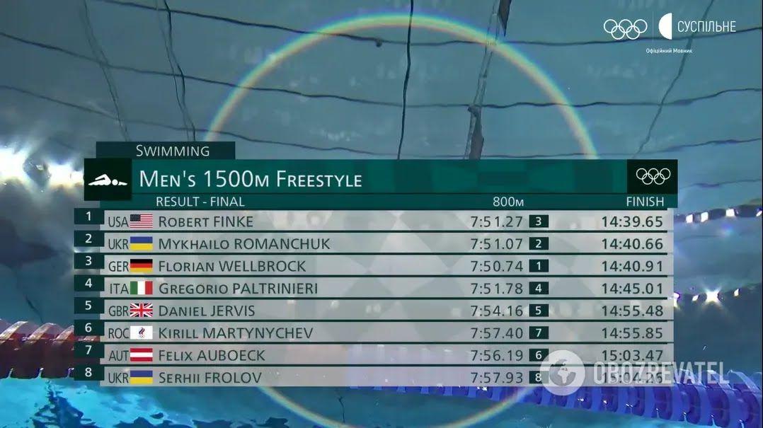 Результаты заплыва на 1500 метров в Токио.