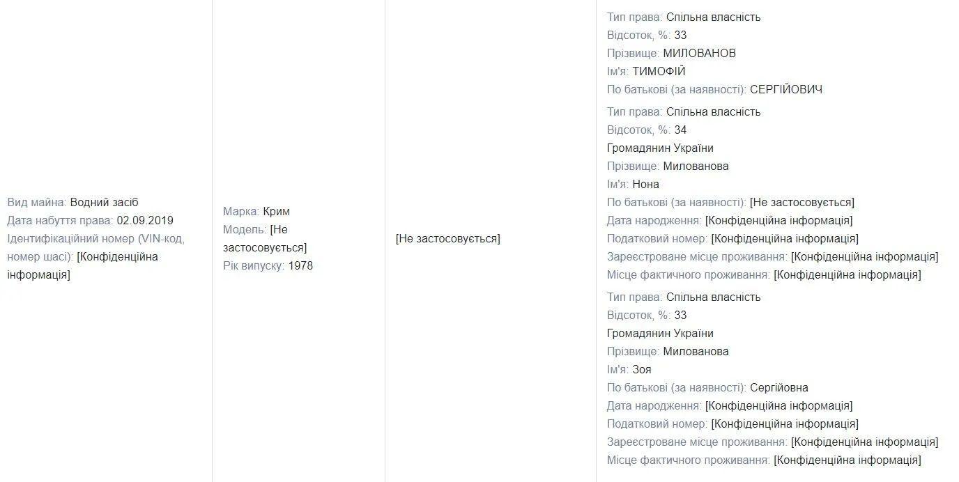 Данные с декларации Милованова