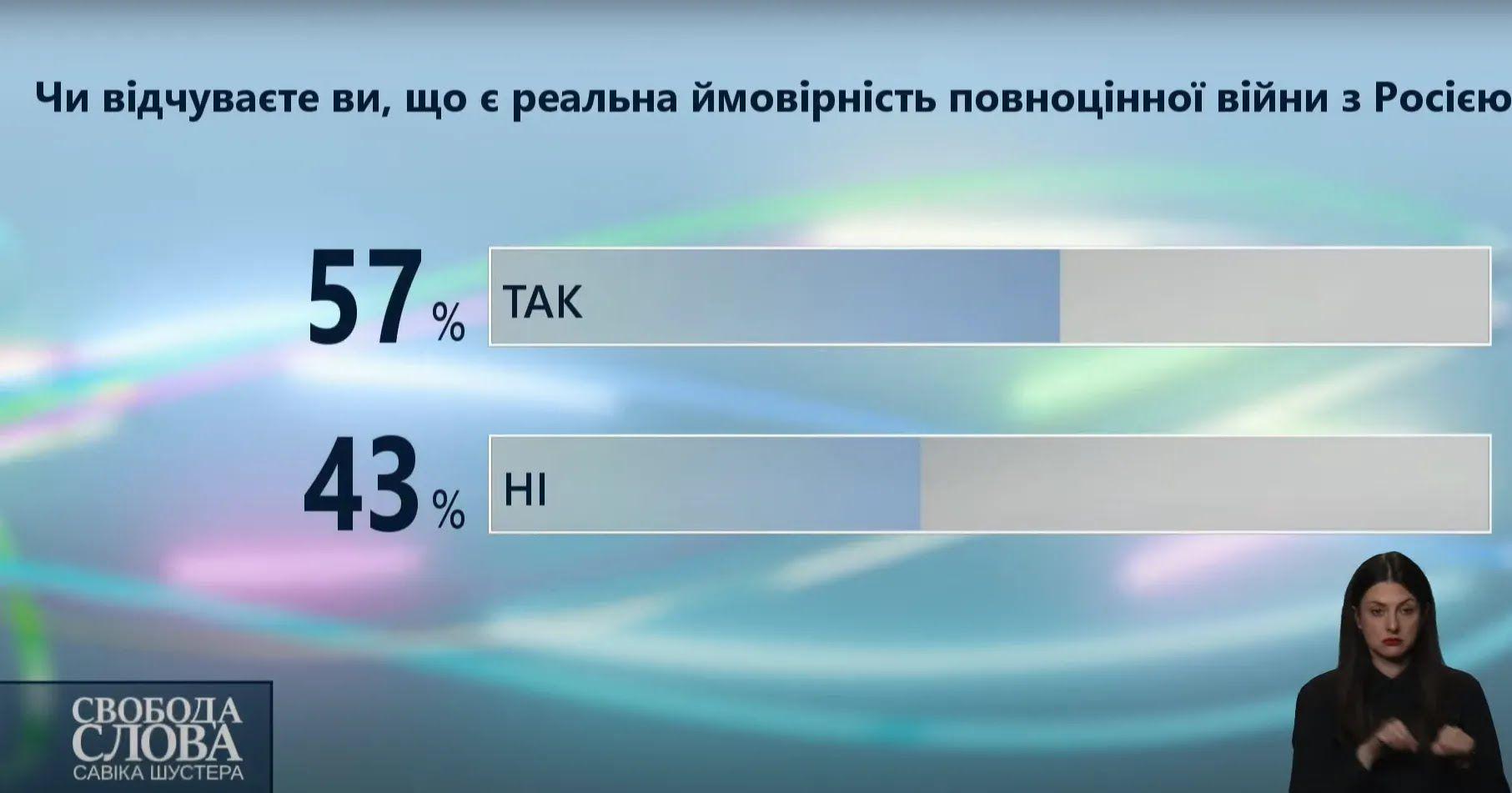 Результаты голосования.