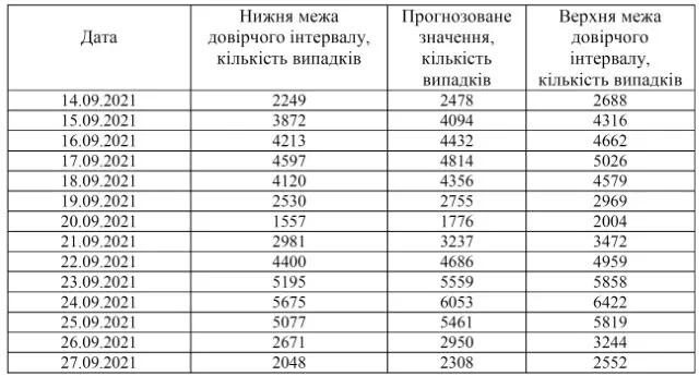 Прогноз количества новых случаев коронавируса