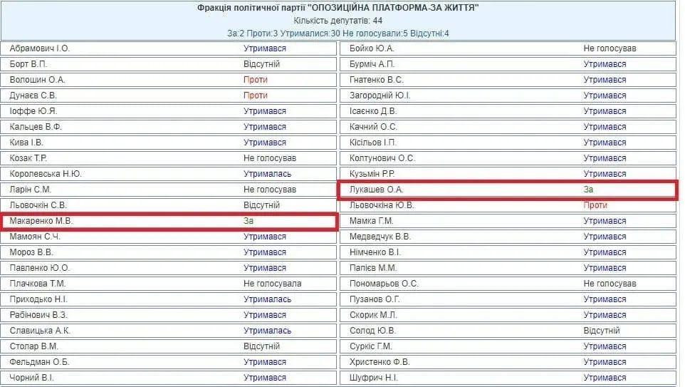 Проти тих, хто голосував за закон РФ ввела санкції.