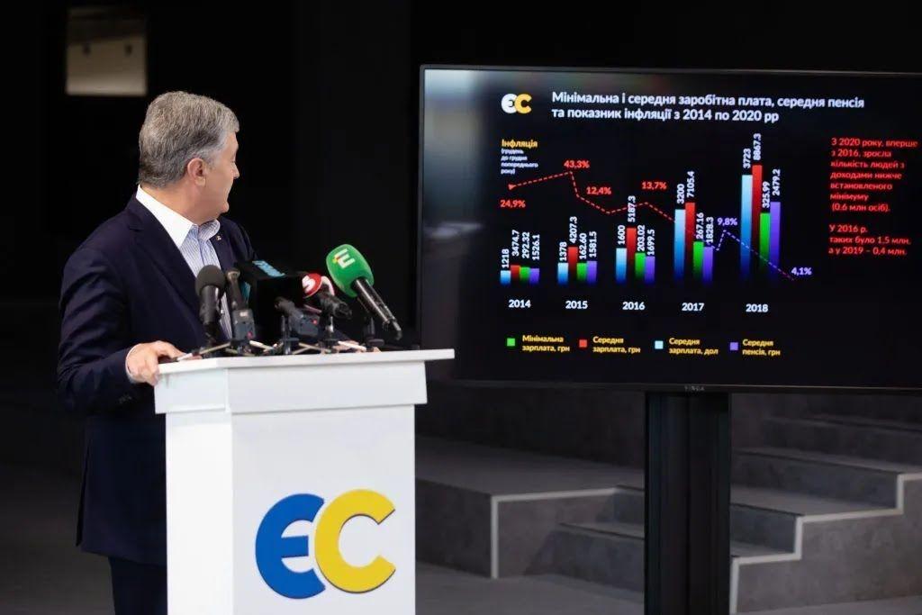 Порошенко представив зміни до бюджету: запропоновано п'ять напрямків розподілу коштів