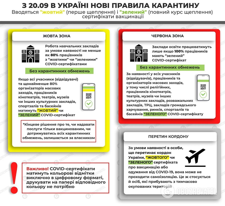 Новые правила карантина в Украине.