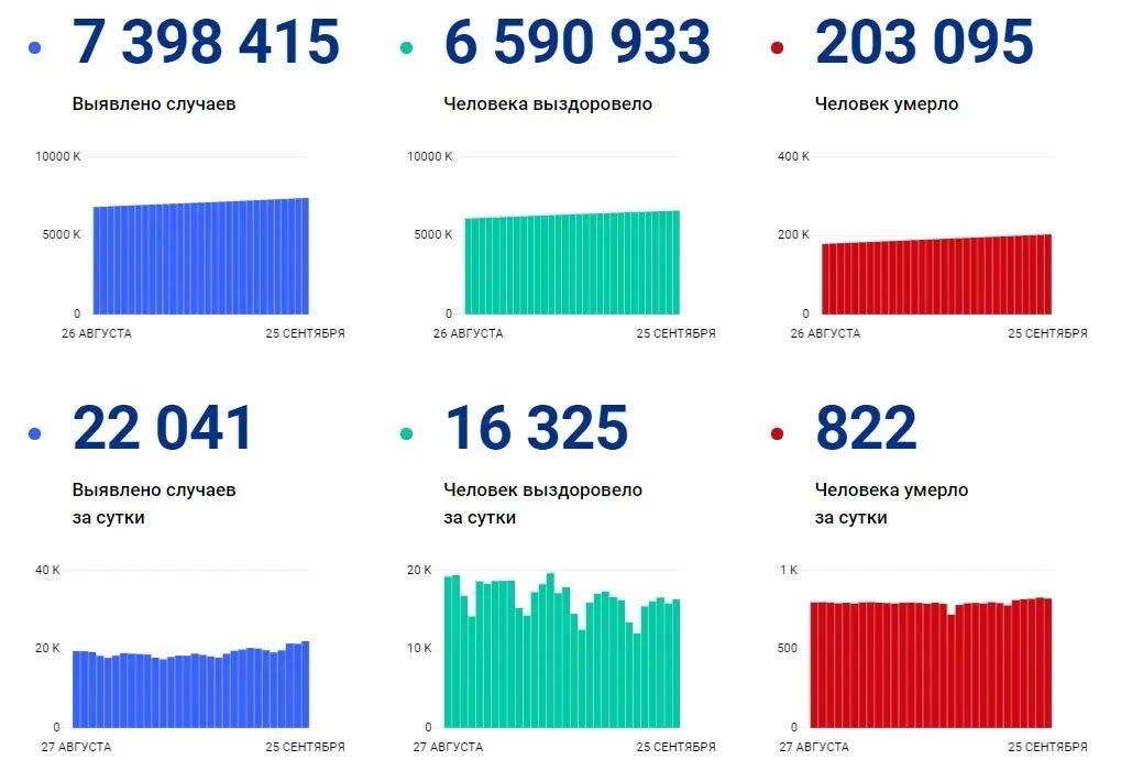 Ситуація з коронавірусом у РФ на 25 вересня.