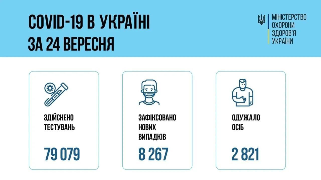 Коронавірус в Україні: дані за 24 вересня.